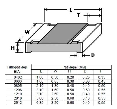 Размеры ЧИП-резисторов